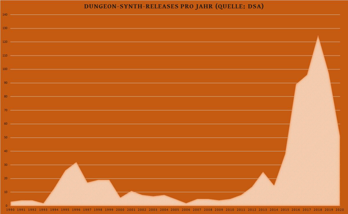 was-bitte-ist-eigentlich-dungeon-synth?